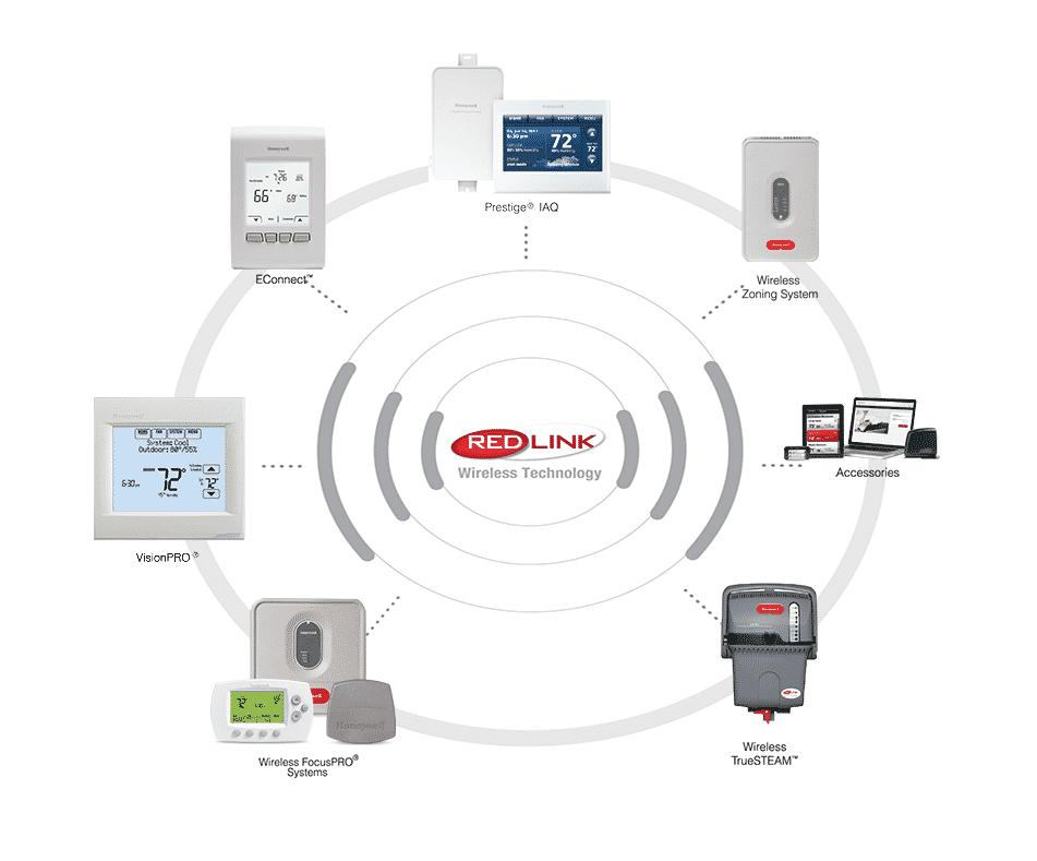 RedLINK™ Wireless Comfort Systems